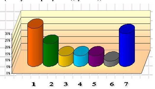 анализ анкеты в библиотеке, библиотечная статистика отдела, анкетирование в детской библиотеке, проведение анкеты в библиотеке